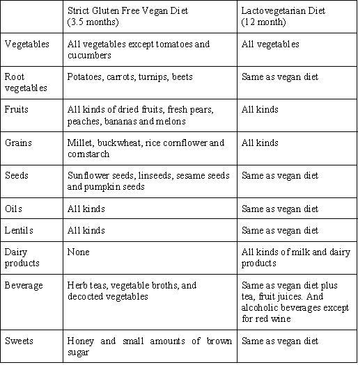 What to know about the vegetarian diet