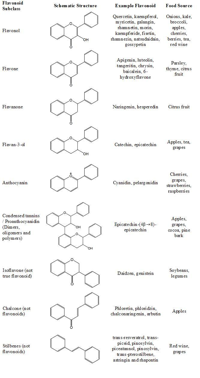 Classification of flavonoids table