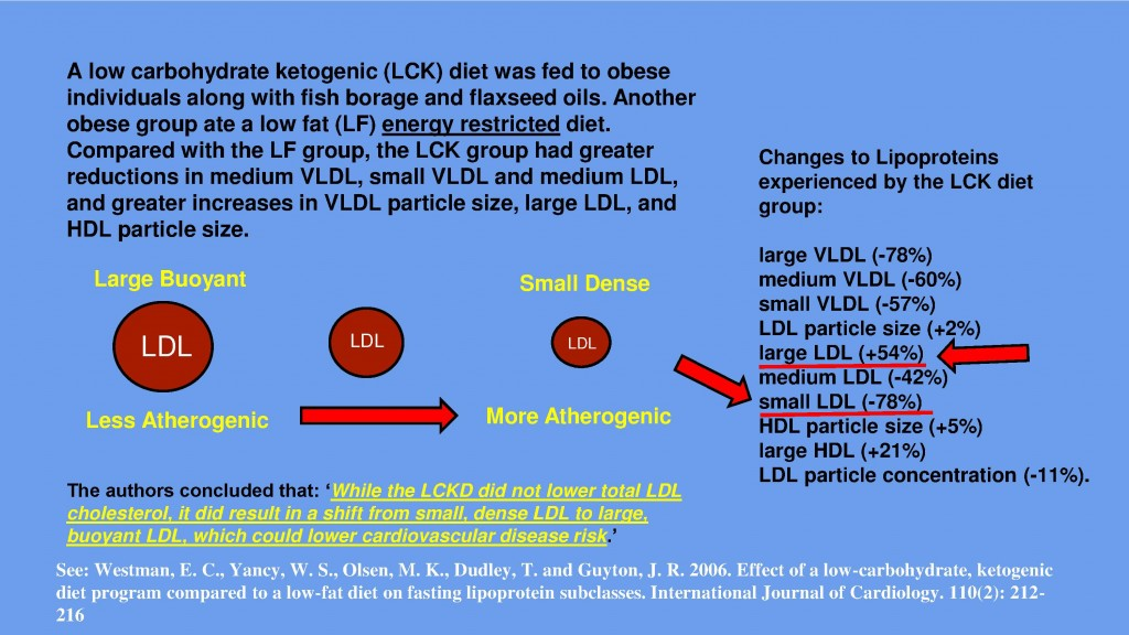 Low Carbohydrate Diets Increase LDL Particle Size
