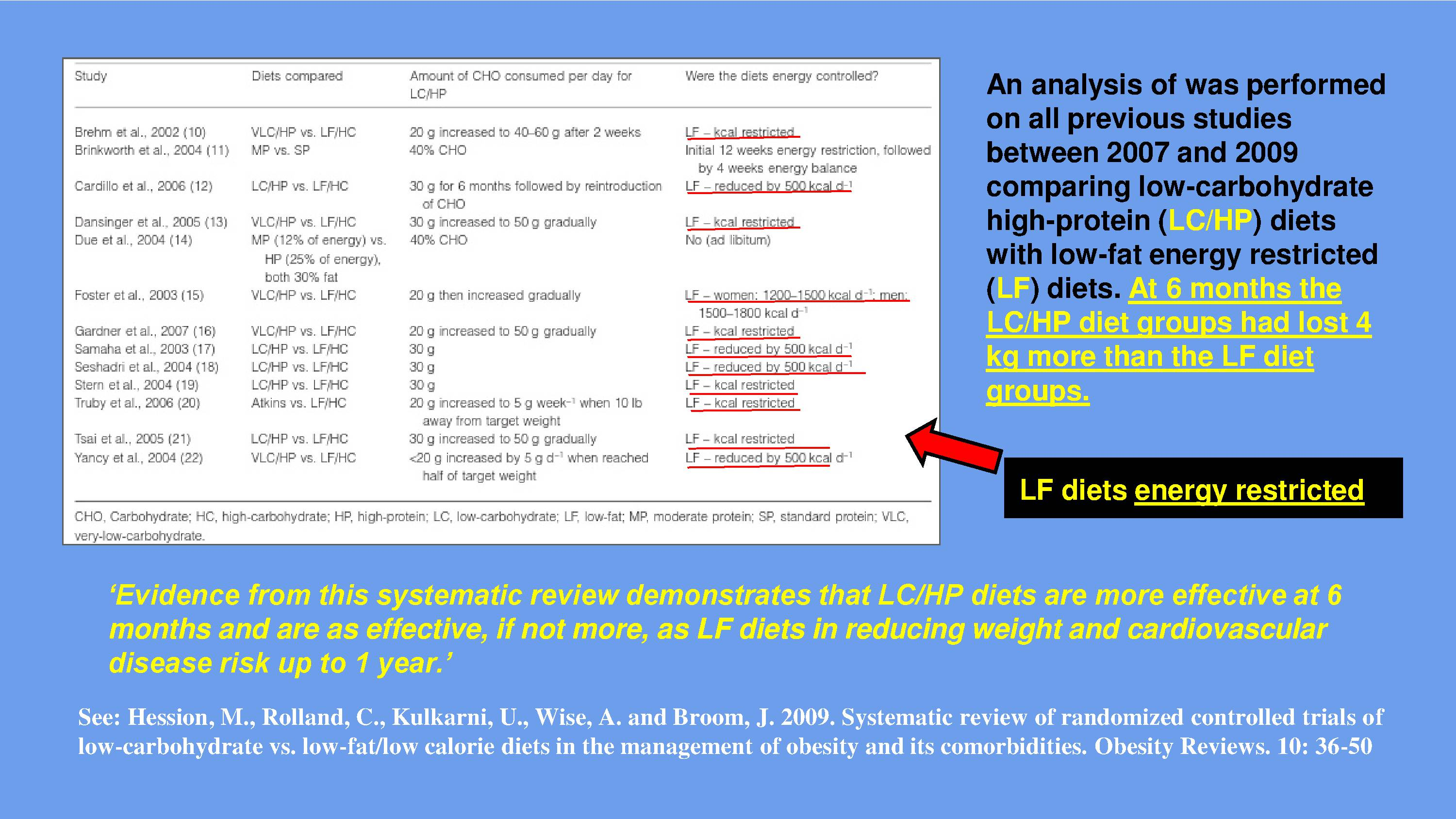 Low Carbohydrate High Protein Diet Vs Fat Energy Restricted
