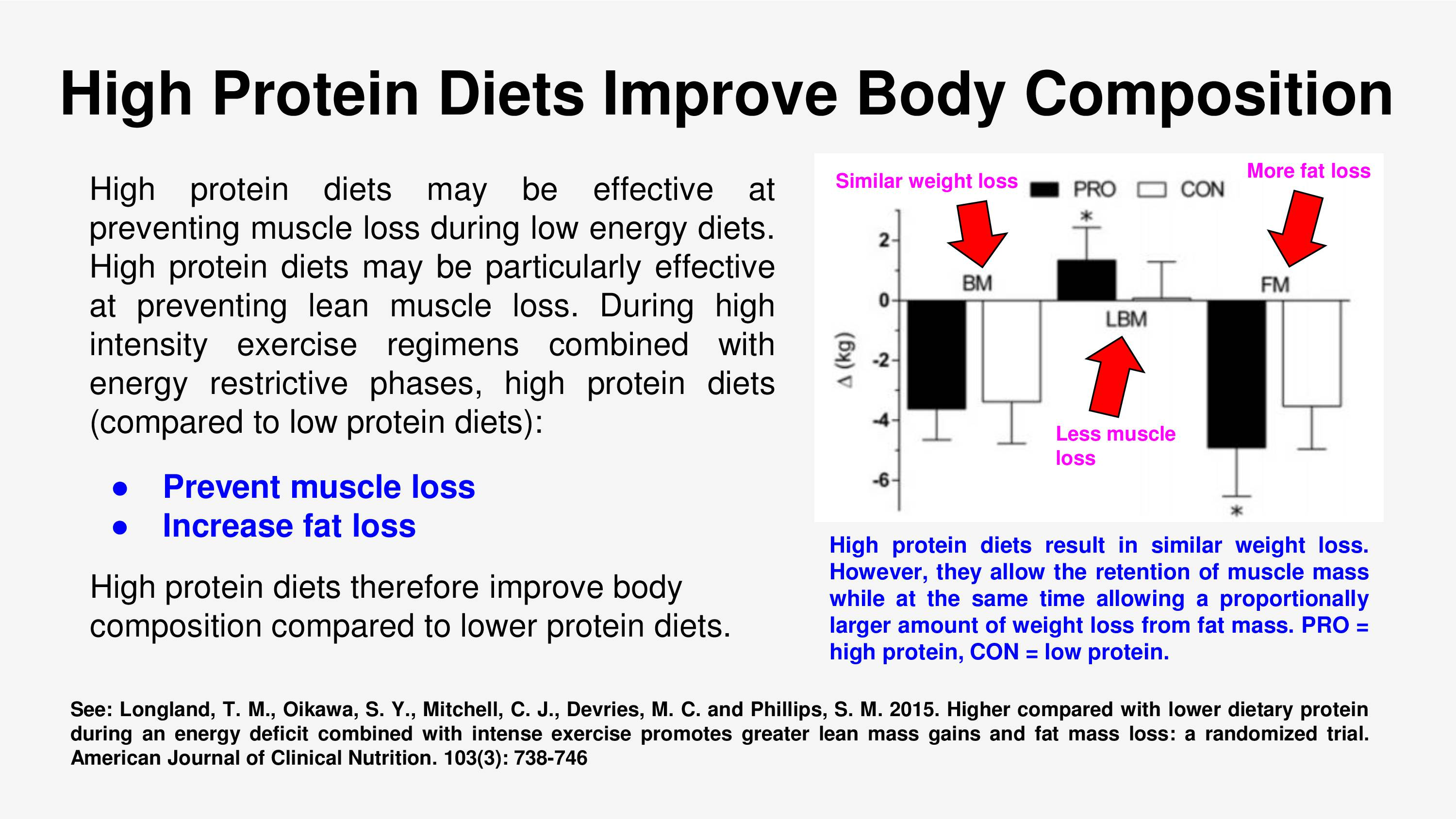 High Protein Diets Improve Body Composition