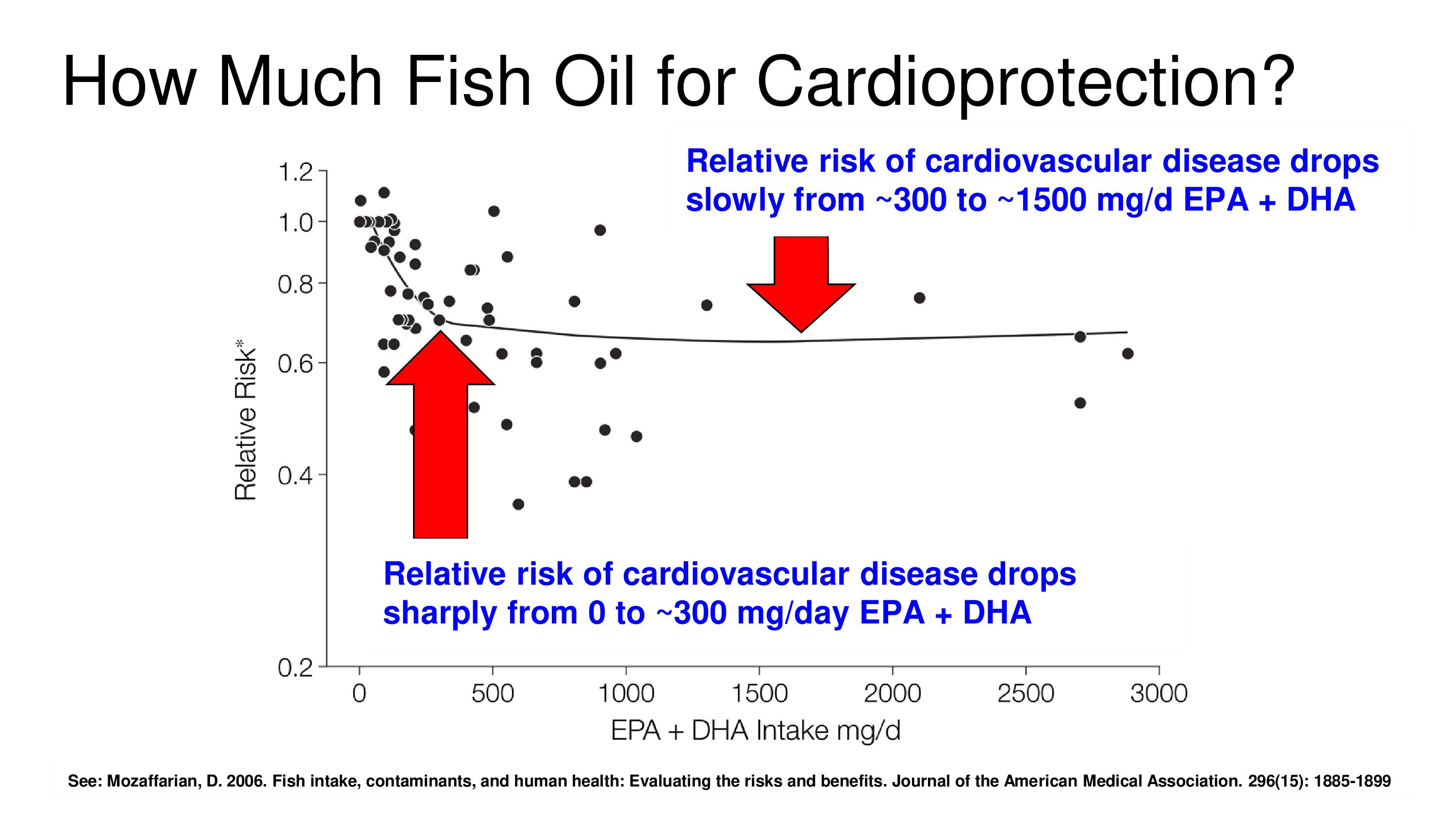 how much fish oil for cardioprotection