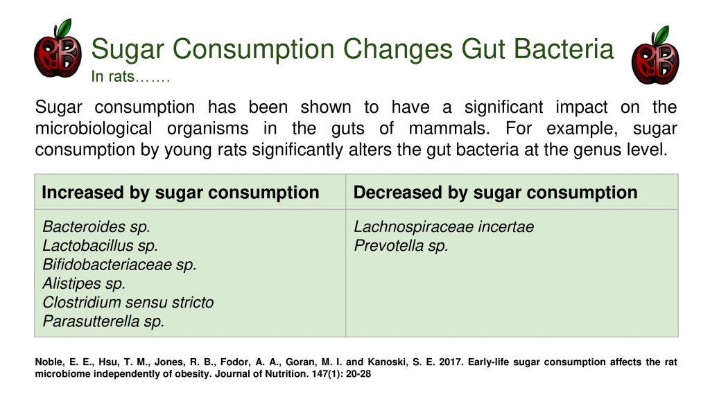 sugar toxin