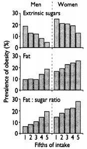 sugar fat seesaw